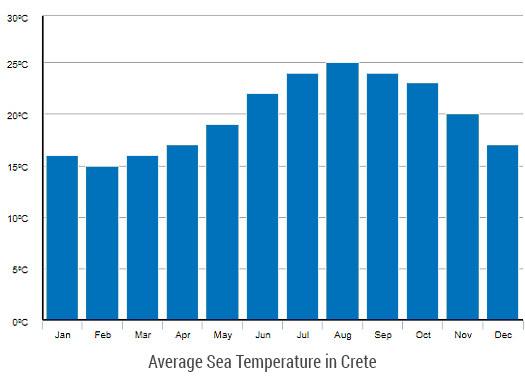Average Sea Temperature in Crete