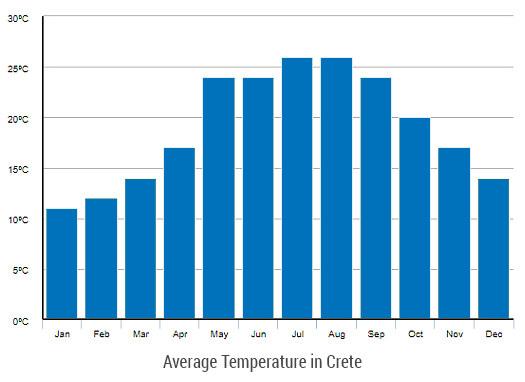 Average Temperature in Crete